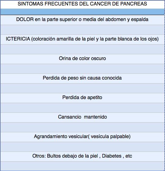 diabetes asociada con cáncer pancreático